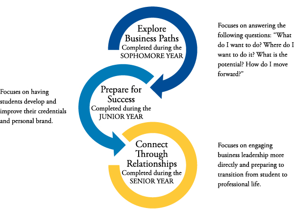 explore business paths completed during the sophomore year, prepare for success completed during the junior year, and connect through relationships completed during the senior year