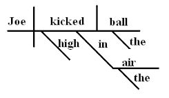What are sentence diagrams university of north georgia press as you can see this diagram is slightly different from the previous example as the extremely simple subject of the sentence joe is on the left of the ccuart Choice Image