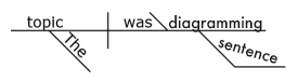 "Reed-Kellog diagram for the sentence ""The topic was sentence diagramming"". ""The topic"" is the subject. ""Was sentence diagramming"" is the predicate."